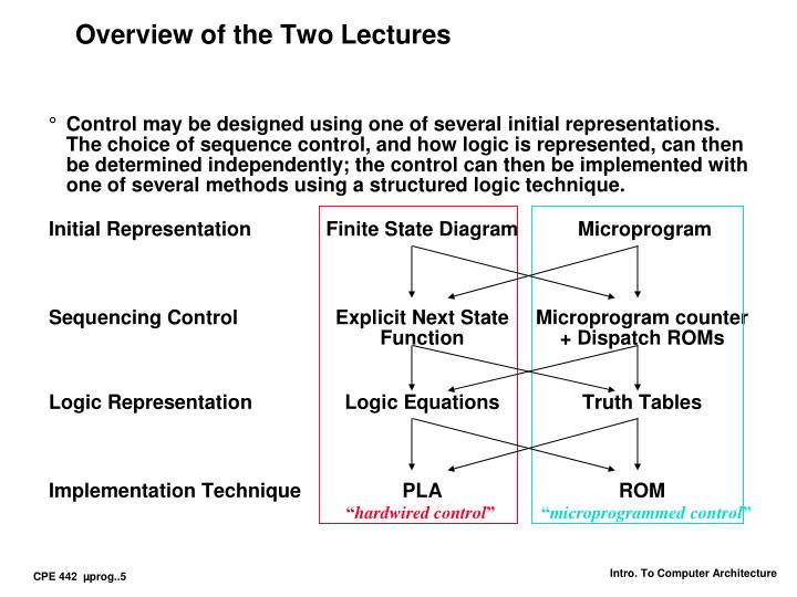 Overview of the Two Lectures