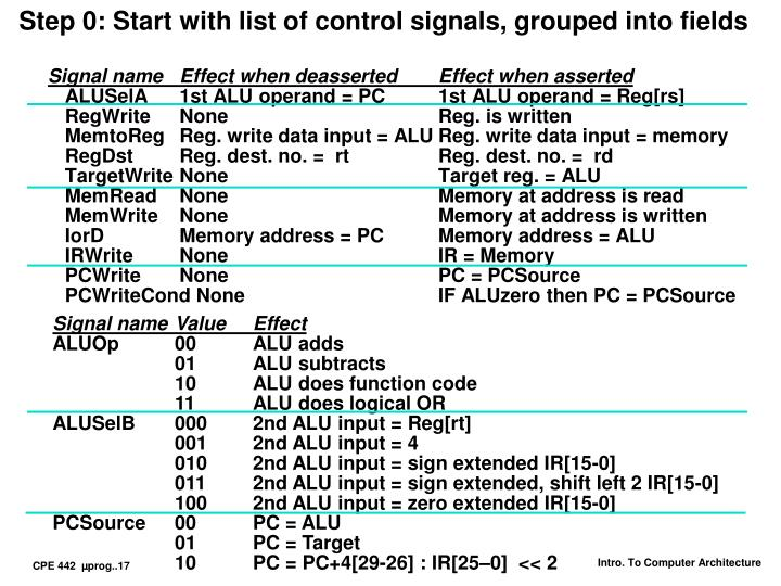 Step 0: Start with list of control signals, grouped into fields