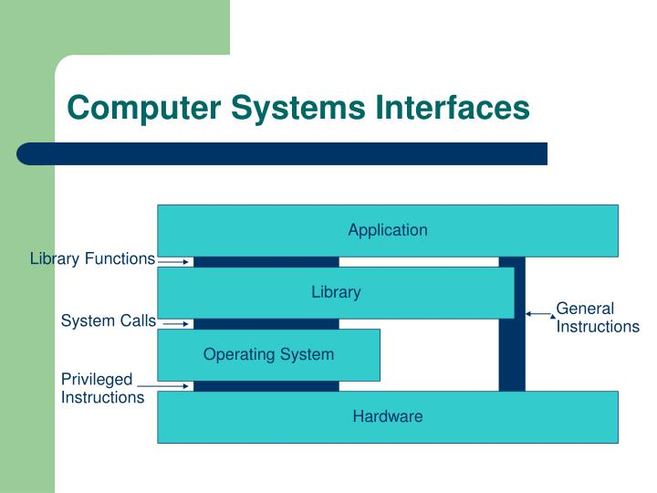 Computer Systems Interfaces