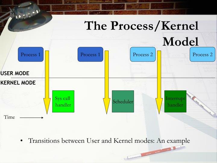 The Process/Kernel Model
