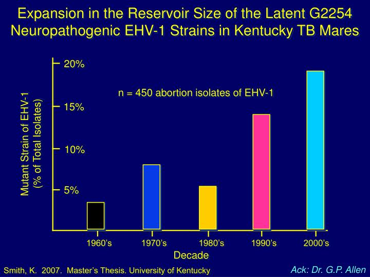 Expansion in the Reservoir Size of the Latent G2254 Neuropathogenic EHV-1 Strains in Kentucky TB Mares