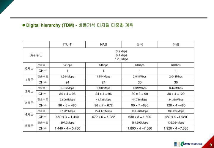 Digital hierarchy (TDM) -