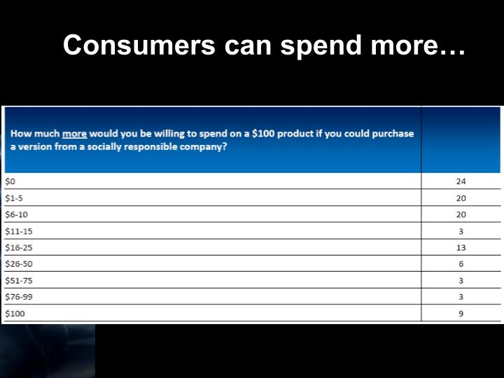 Consumers can spend more…