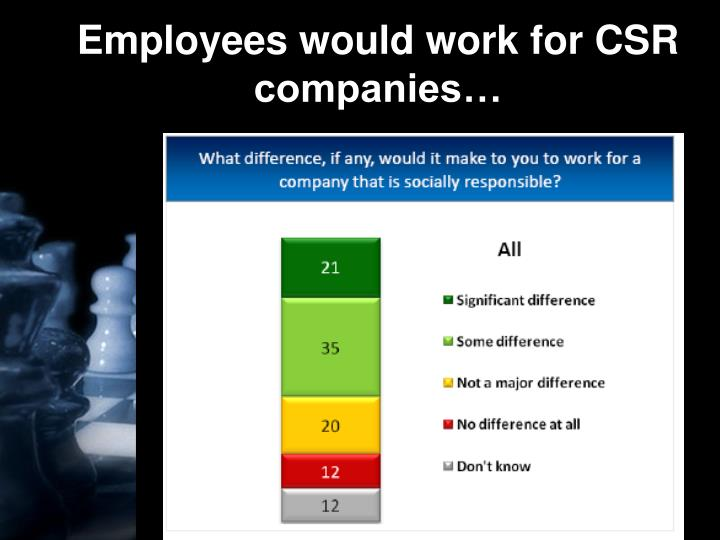 Employees would work for CSR companies…