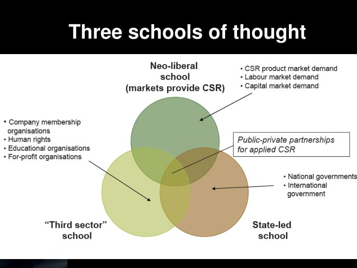 Three schools of thought