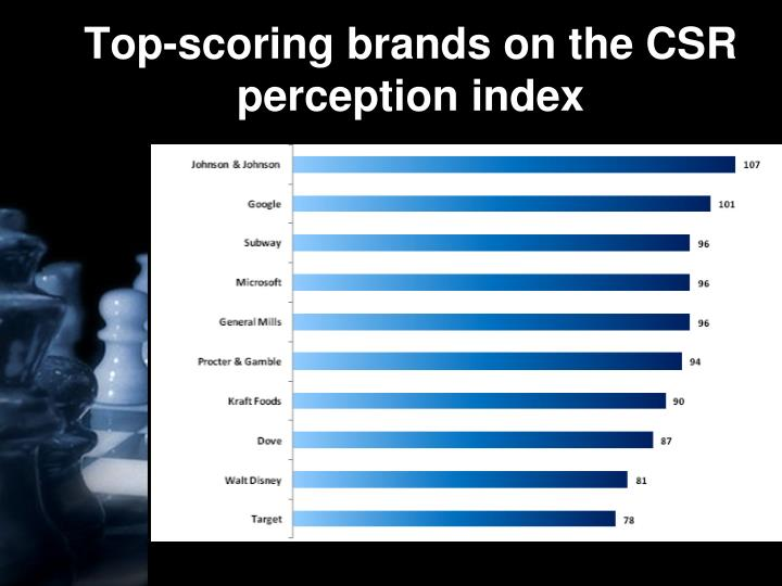 Top-scoring brands on the CSR perception index