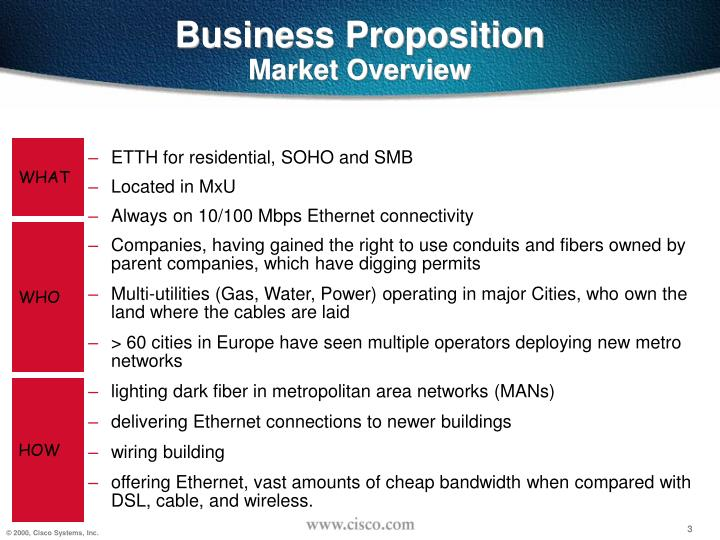 Business proposition market overview