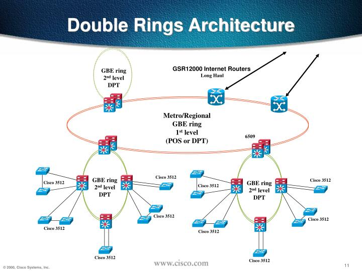 Double Rings Architecture