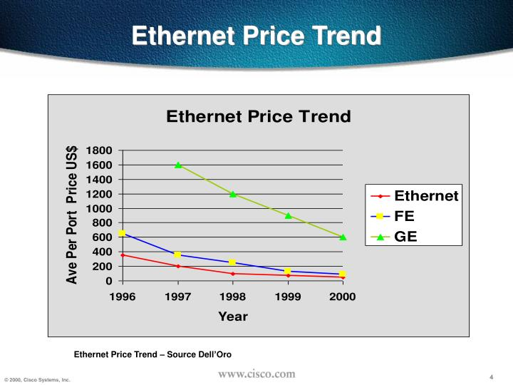 Ethernet Price Trend