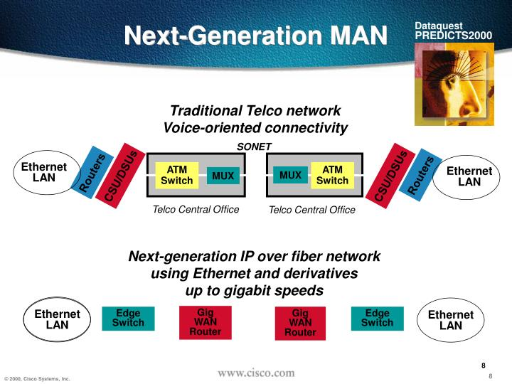 Traditional Telco network
