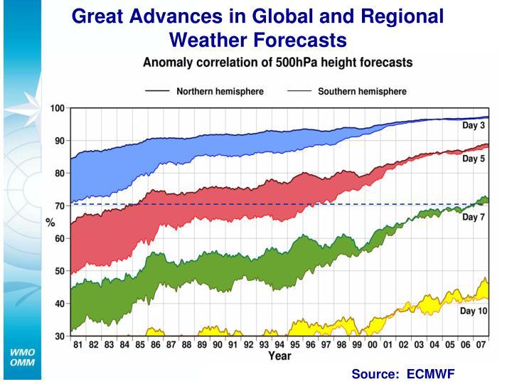 Source:  ECMWF