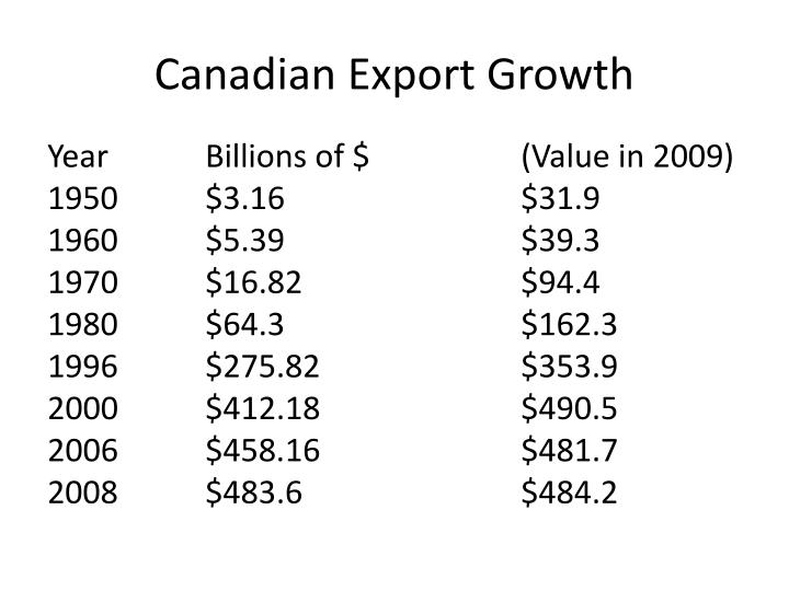 Canadian Export Growth