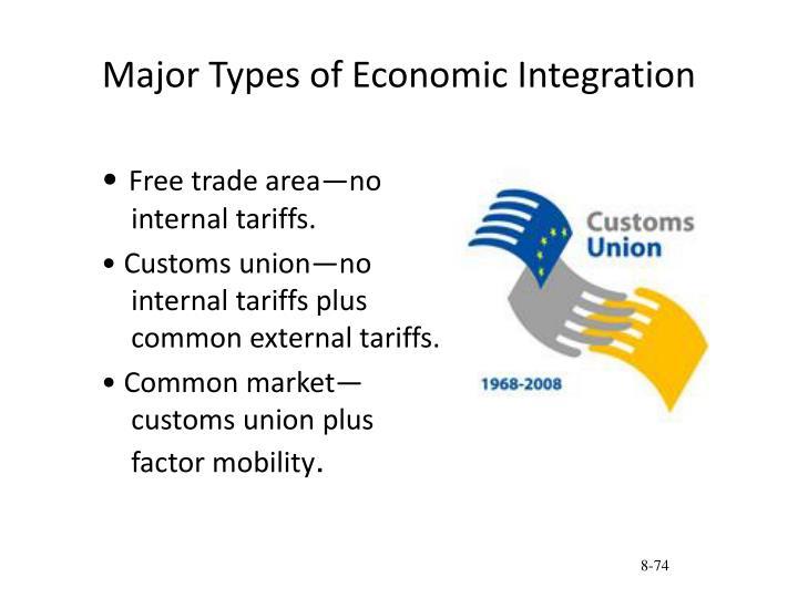 Major Types of Economic Integration