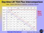 day time lw toa flux intercomparison