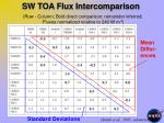 sw toa flux intercomparison