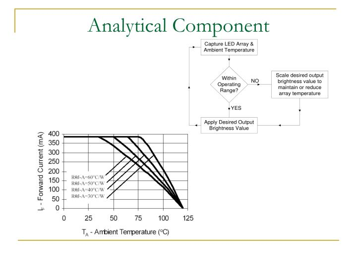 Analytical Component