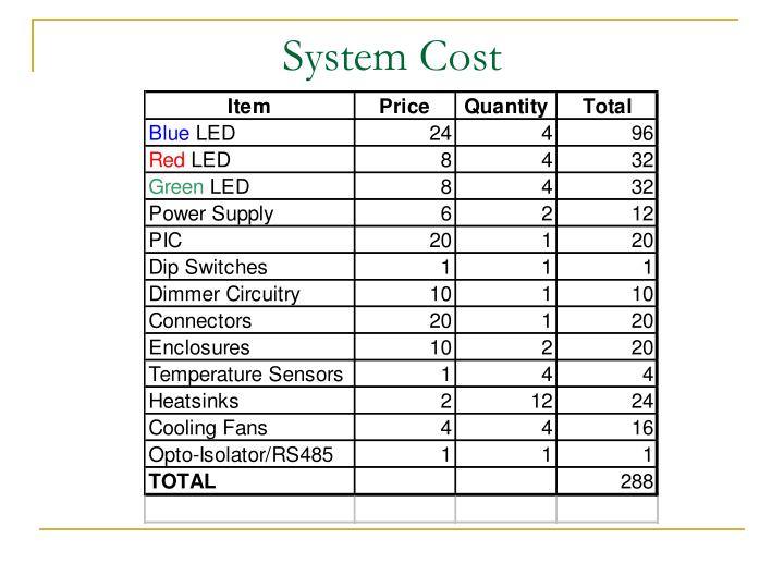 System Cost