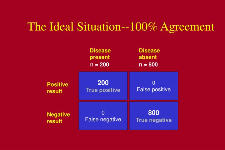 The Ideal Situation--100% Agreement