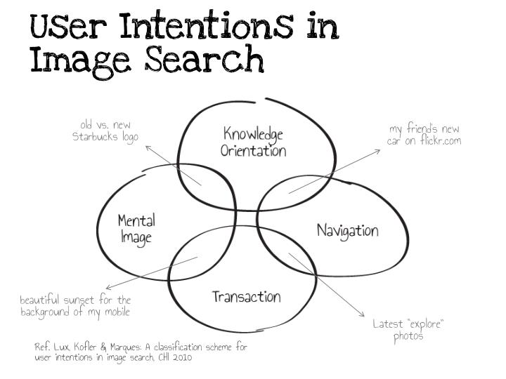 User Intentions in