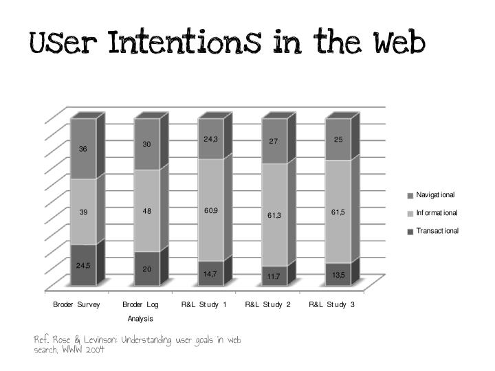User Intentions in the Web