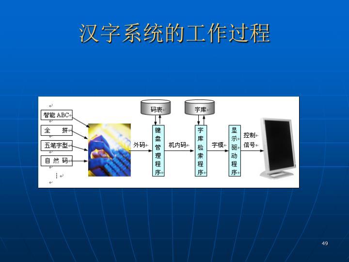汉字系统的工作过程