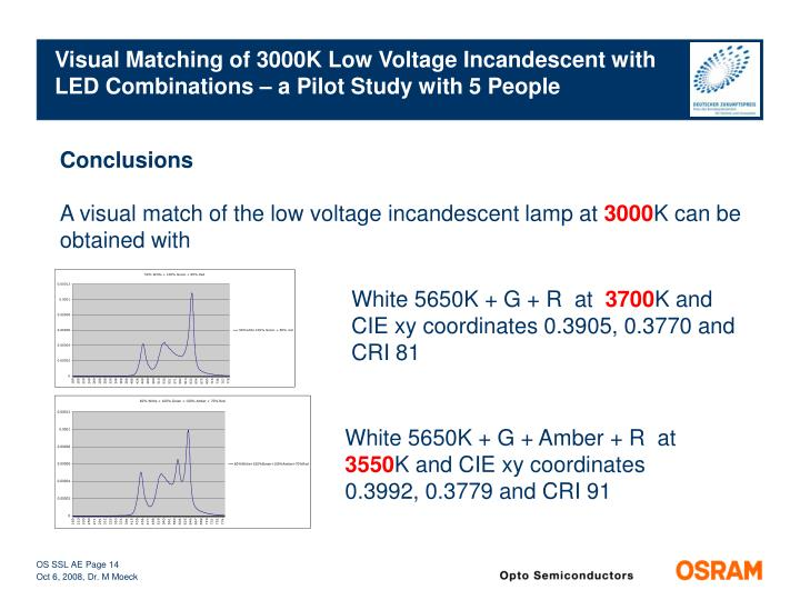 Visual Matching of 3000K Low Voltage Incandescent with LED Combinations – a Pilot Study with 5 People