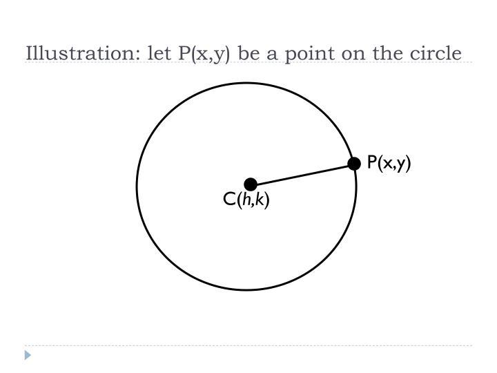 Illustration: let P(