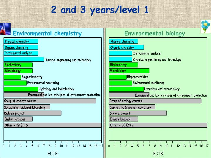 2 and 3 years/level 1