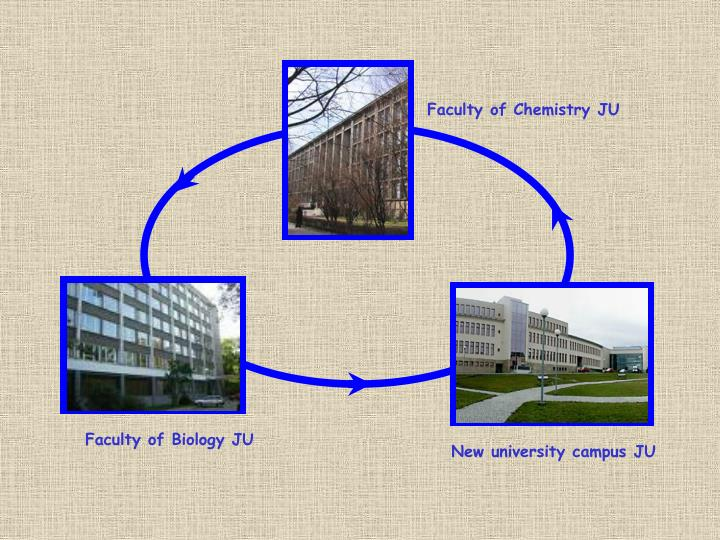 Faculty of Chemistry JU