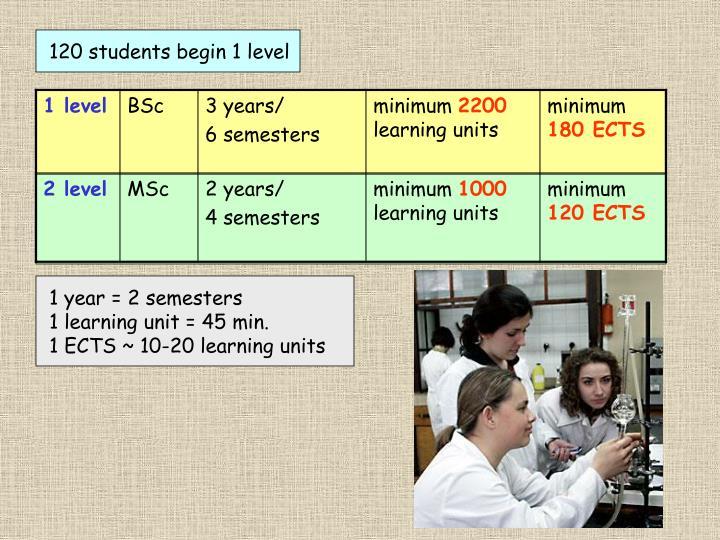120 students begin 1 level