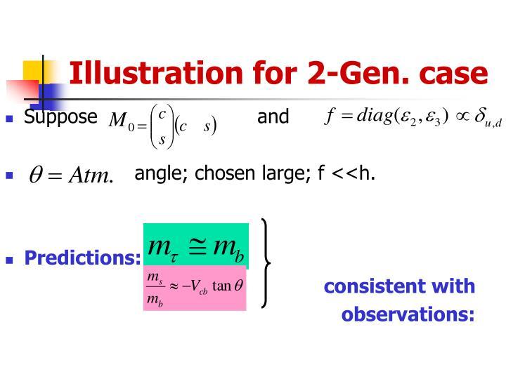 Illustration for 2-Gen. case