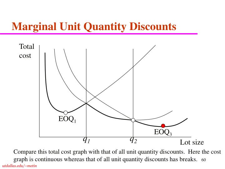 Marginal Unit Quantity Discounts