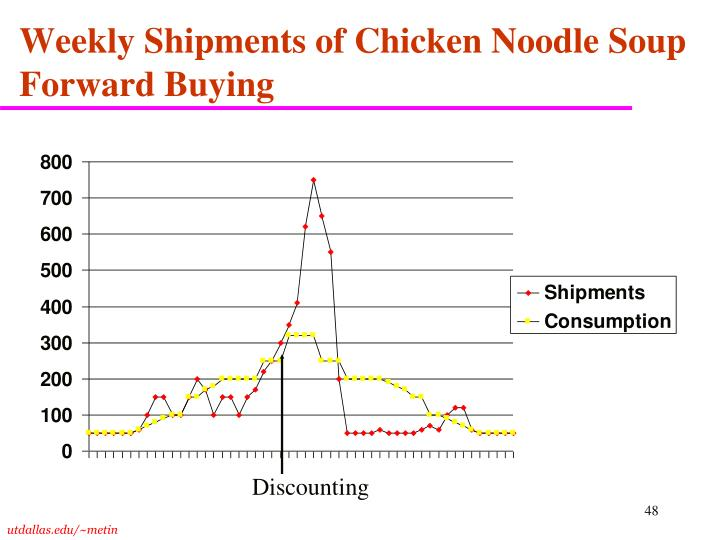 Weekly Shipments of Chicken Noodle Soup Forward Buying