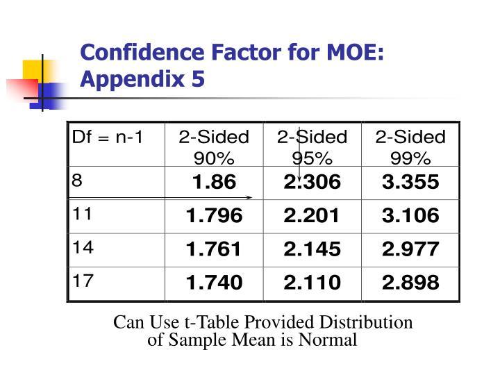 Confidence Factor for MOE: Appendix 5