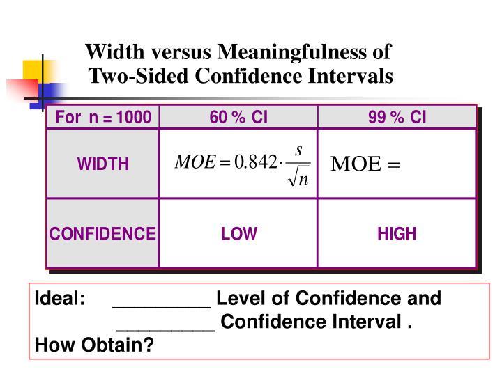 Width versus Meaningfulness of