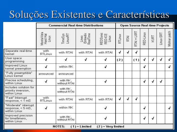 Soluções Existentes e Características