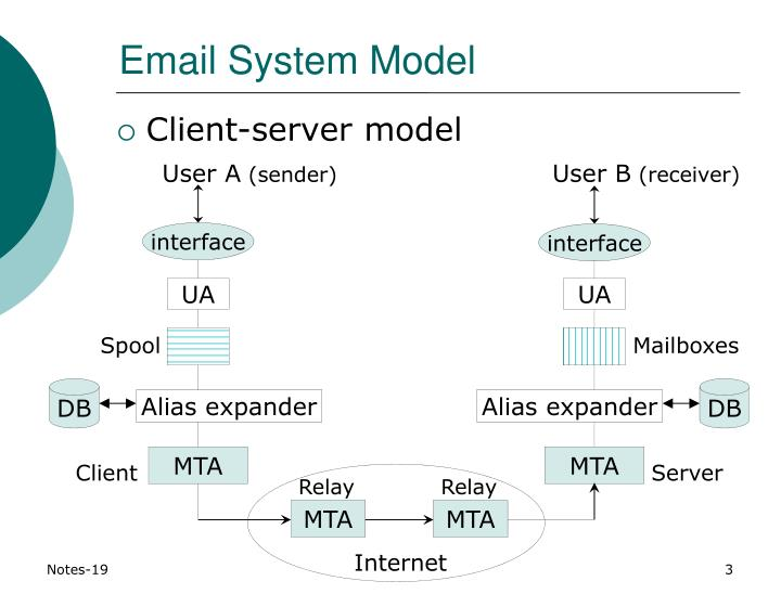 Email system model