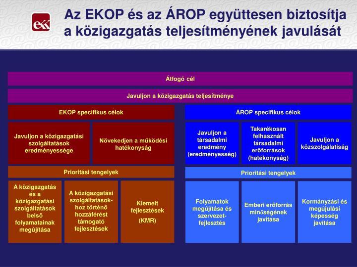 Az EKOP és az ÁROP együttesen biztosítja a közigazgatás teljesítményének javulását