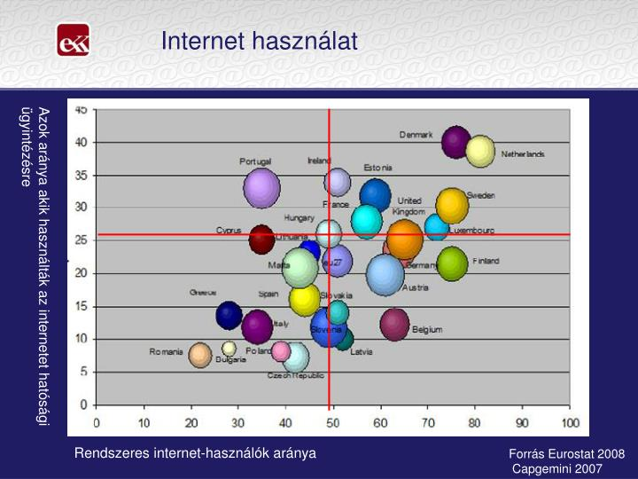 Internet használat
