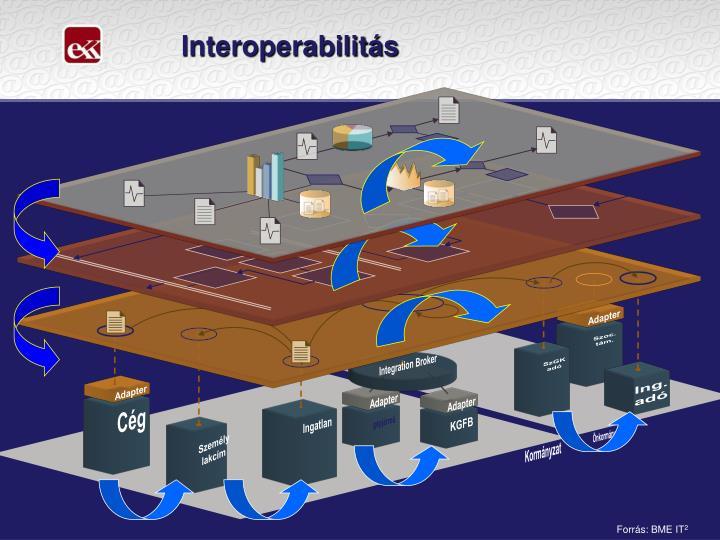 Interoperabilitás
