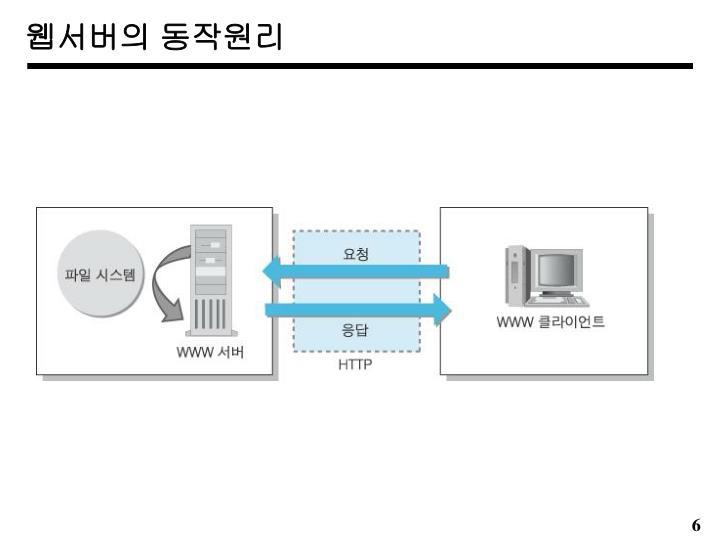 웹서버의 동작원리