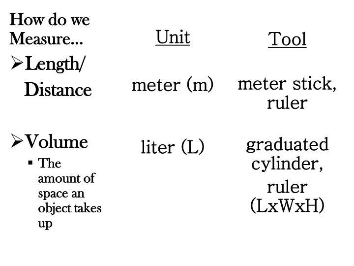 How do we Measure…
