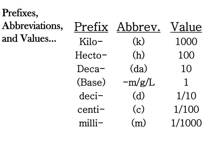 Prefixes, Abbreviations, and Values…