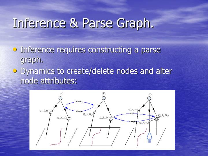 Inference & Parse Graph.