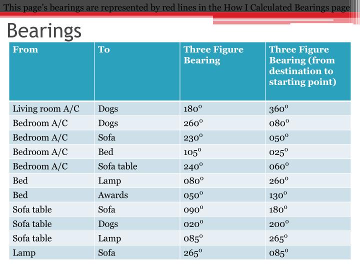 This page's bearings are represented by red lines in the How I Calculated Bearings page