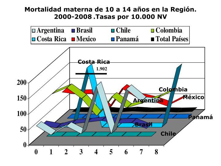 Mortalidad materna de 10 a 14 años en la Región. 2000-2008