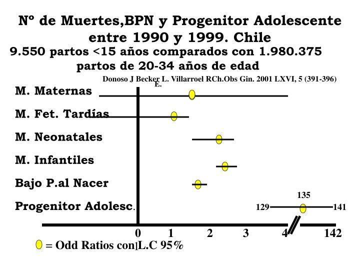 Nº de Muertes,BPN y Progenitor Adolescente entre 1990 y 1999. Chile
