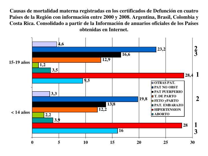 Causas de mortalidad materna registradas en los certificados de Defunción en cuatro