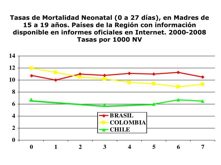Tasas de Mortalidad Neonatal (0 a 27 días), en Madres de 15 a 19 años. Países de la Región con información disponible en informes oficiales en Internet. 2000-2008