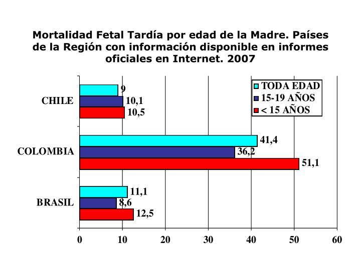 Mortalidad Fetal Tardía por edad de la Madre. Países de la Región con información disponible en informes oficiales en Internet. 2007